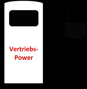 Vertriebspower-Schnell-Ladestation